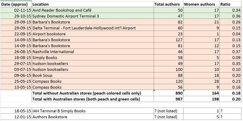 Survey of gender in SFF bookstores